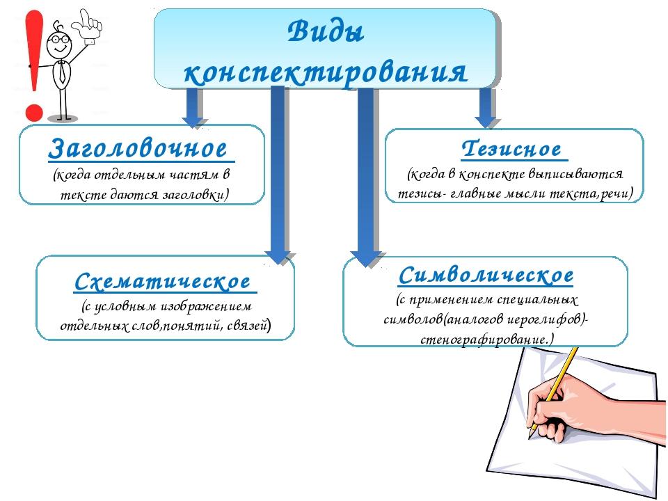 Виды конспектирования Заголовочное (когда отдельным частям в тексте даются за...