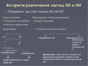 Алгоритм различения частиц НЕ и НИ I. Определите, где стоит частица НЕ или НИ