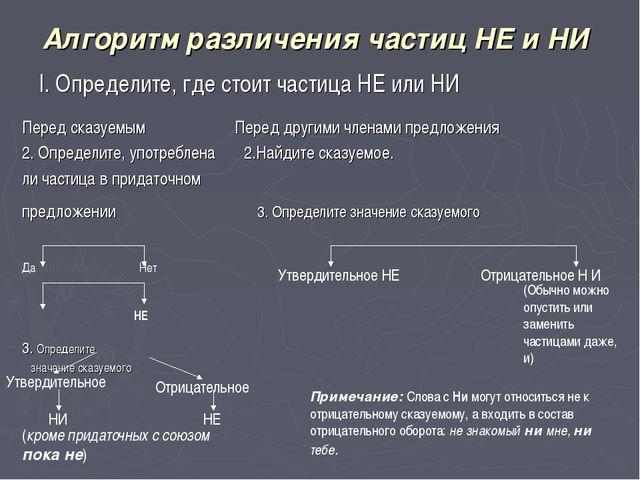 Алгоритм различения частиц НЕ и НИ I. Определите, где стоит частица НЕ или НИ...
