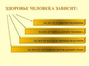 ЗДОРОВЬЕ ЧЕЛОВЕКА ЗАВИСИТ: НА 20% ОТ НАСЛЕДСТВЕННЫХ ФАКТОРОВ НА 10% ОТ РАЗВИТ
