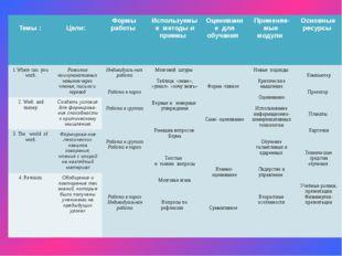 Темы : Цели: Формы работы Используемыеметоды и приемы Оценивание для обучани