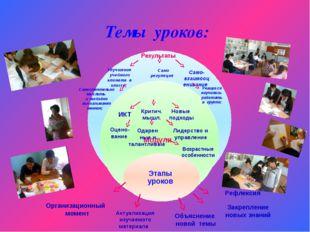 Темы уроков: Организационный момент Актуализация изучаемого материала Объясне