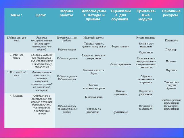 Темы : Цели: Формы работы Используемыеметоды и приемы Оценивание для обучани...