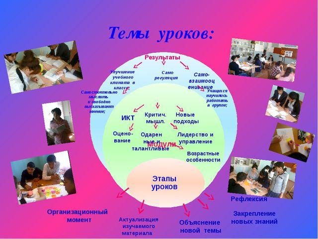 Темы уроков: Организационный момент Актуализация изучаемого материала Объясне...