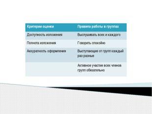 Критерии оценки Правила работы в группах Доступностьизложения Выслушивать вс