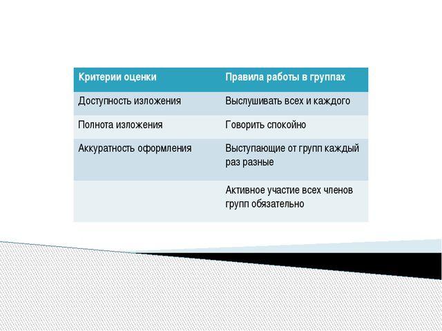 Критерии оценки Правила работы в группах Доступностьизложения Выслушивать вс...