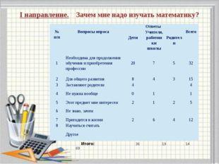 I направление. Зачем мне надо изучать математику? Итого: 36 19 14 69 № п/п В
