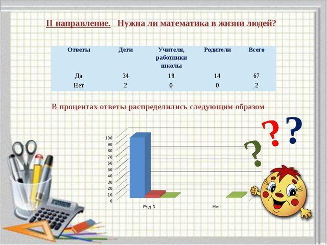 II направление. Нужна ли математика в жизни людей? В процентах ответы распре...