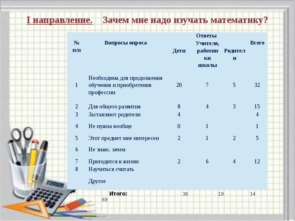 I направление. Зачем мне надо изучать математику? Итого: 36 19 14 69 № п/п В...