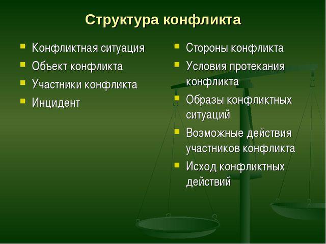 Структура конфликта Конфликтная ситуация Объект конфликта Участники конфликта...
