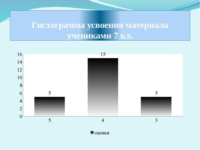 Гистограмма усвоения материала учениками 7 кл.