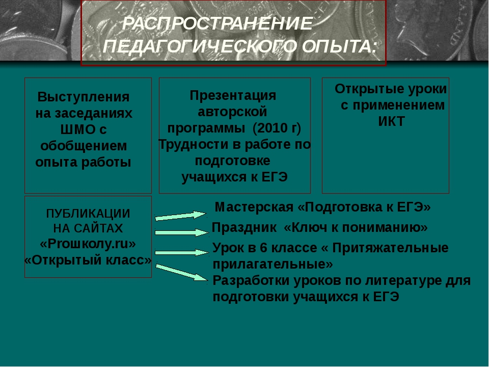 РАСПРОСТРАНЕНИЕ ПЕДАГОГИЧЕСКОГО ОПЫТА: Презентация авторской программы (2010...