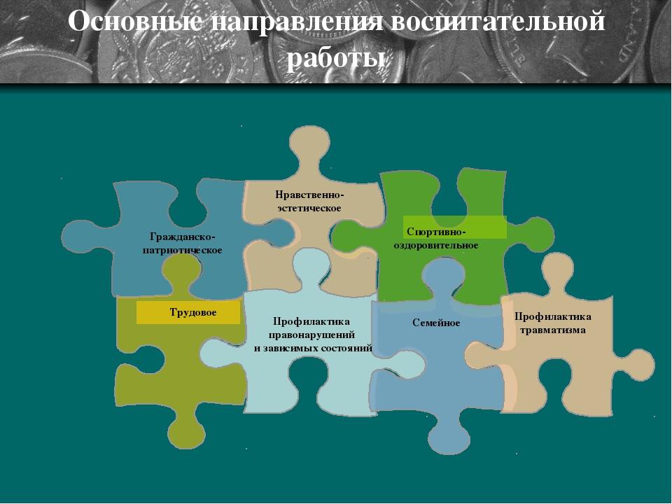 Основные направления воспитательной работы « Гражданско- патриотическое Нравс...