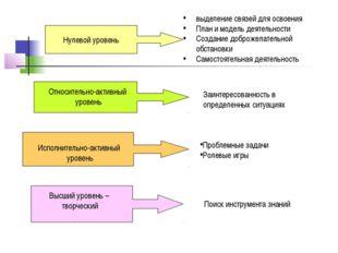 Нулевой уровень: Нулевой уровень выделение связей для освоения План и модель