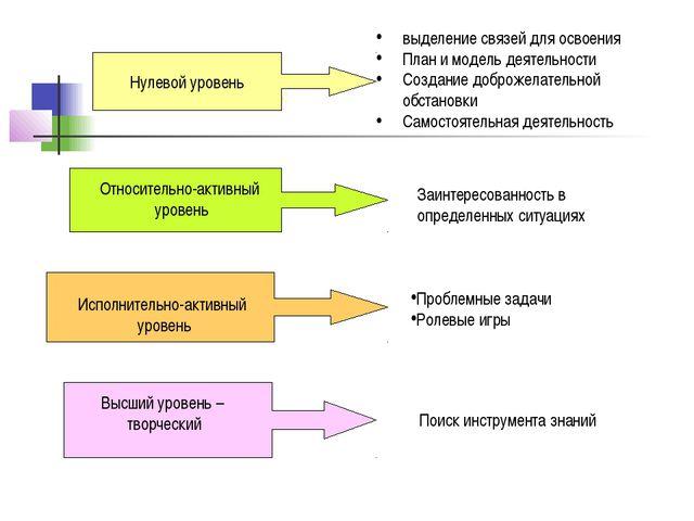 Нулевой уровень: Нулевой уровень выделение связей для освоения План и модель...