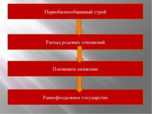 Первобытнообщинный строй Распад родовых отношений Племенное княжение Раннефео