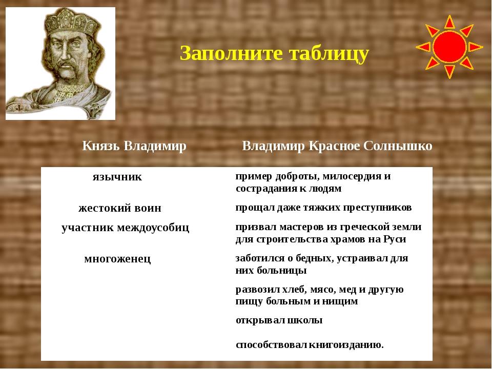 Заполните таблицу Князь Владимир Владимир Красное Солнышко язычник пример доб...