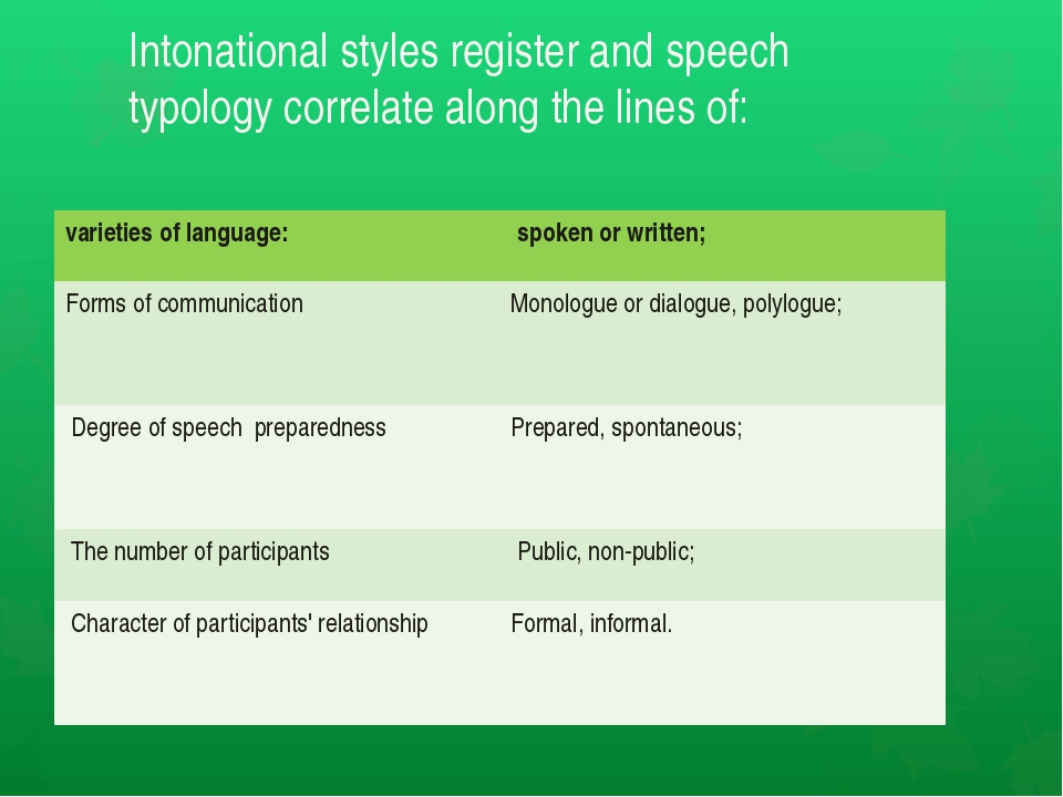 Intonational styles register and speech typology correlate along the lines of...