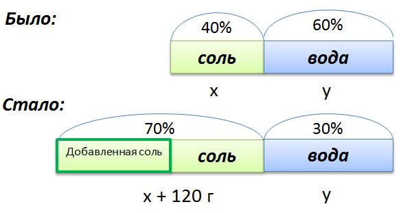 графическое изображение задачи на концентрацию