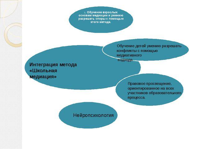 Интеграция метода «Школьная медиация» Обучение детей умению разрешать конфлик...