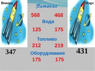 Питание 568 468 Оборудование 219 175 125 Вода 175 175 212 Топливо Венера Мар