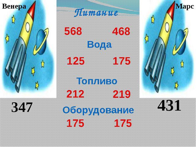 Питание 568 468 Оборудование 219 175 125 Вода 175 175 212 Топливо Венера Мар...