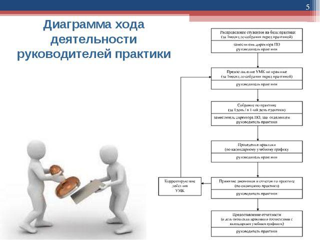 * Диаграмма хода деятельности руководителей практики