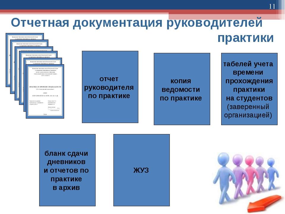 * Отчетная документация руководителей  практики отчет руководителя по...