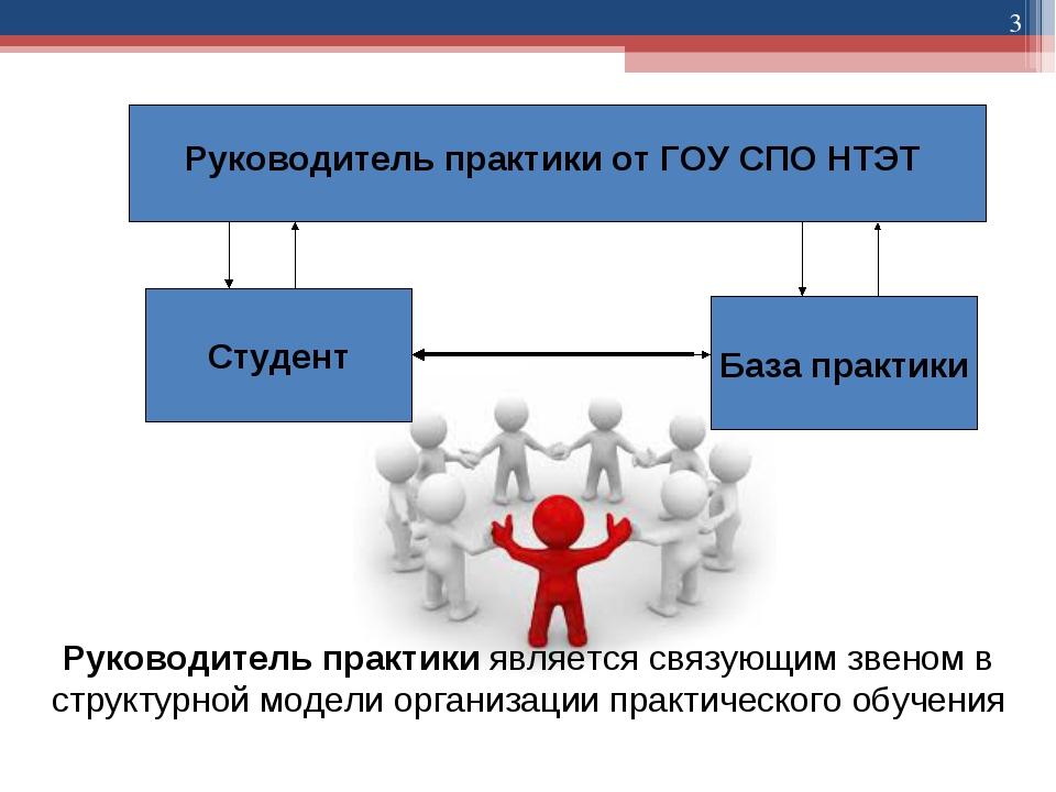 * Руководитель практики от ГОУ СПО НТЭТ Студент База практики Руководитель пр...