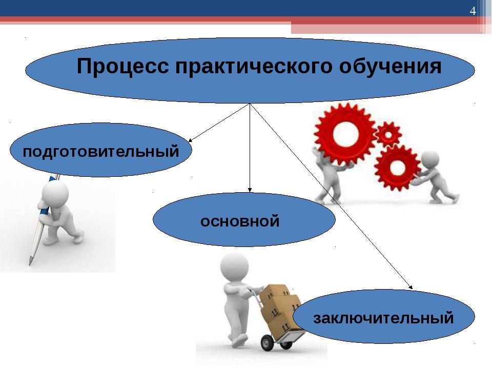 * Процесс практического обучения подготовительный основной заключительный