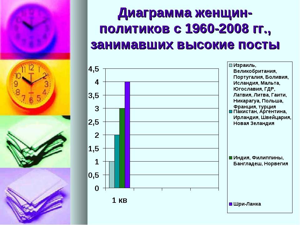 Диаграмма женщин-политиков с 1960-2008 гг., занимавших высокие посты