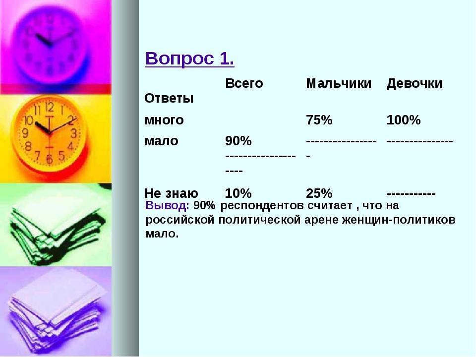 Вопрос 1. Вывод: 90% респондентов считает , что на российской политическо...