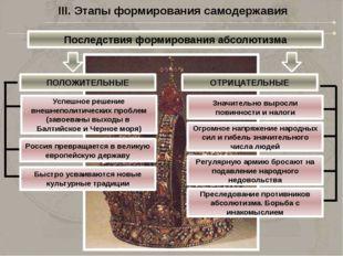 IV. Формирование идеологии абсолютизма При Иване Грозном «Государь повелевает