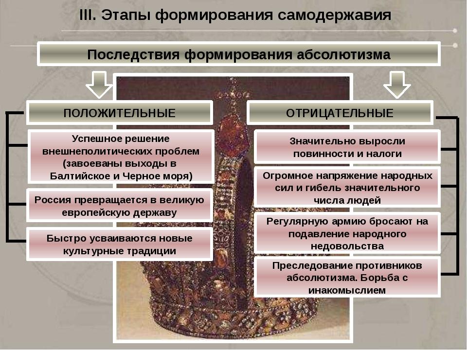 IV. Формирование идеологии абсолютизма При Иване Грозном «Государь повелевает...