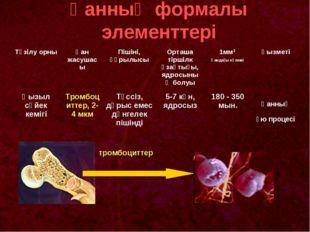 Қанның формалы элементтері тромбоциттер Түзілу орныҚан жасушасыПішіні, құры