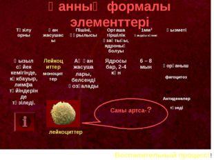 Қанның формалы элементтері лейкоциттер Саны артса-? Воспалительный процесс!!