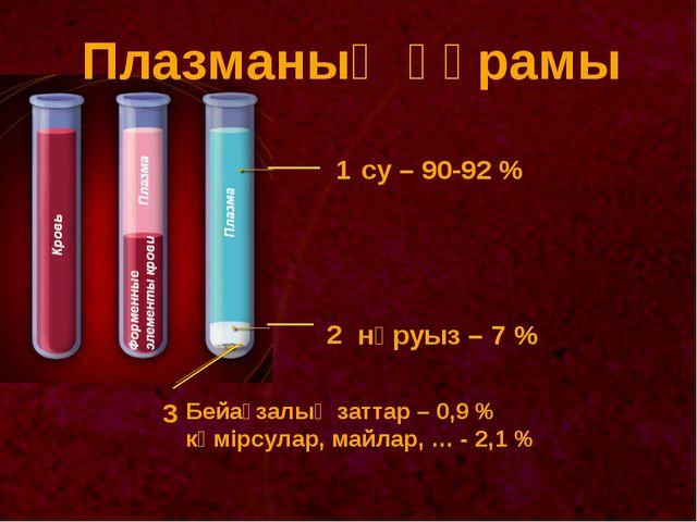 Плазманың құрамы 1 2 3 су – 90-92 % нәруыз – 7 % Бейағзалық заттар – 0,9 % кө...