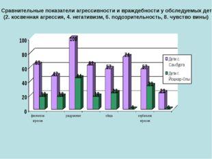 4. Сравнительные показатели агрессивности и враждебности у обследуемых детей
