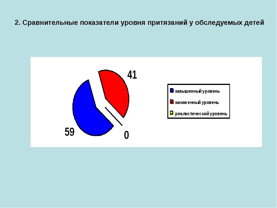 2. Сравнительные показатели уровня притязаний у обследуемых детей