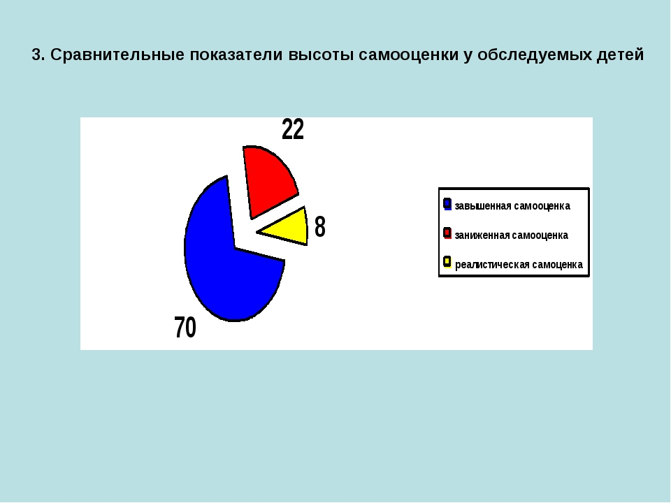 3. Сравнительные показатели высоты самооценки у обследуемых детей