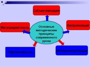 Основные методические принципы современного урока Деятельностный подход Метап