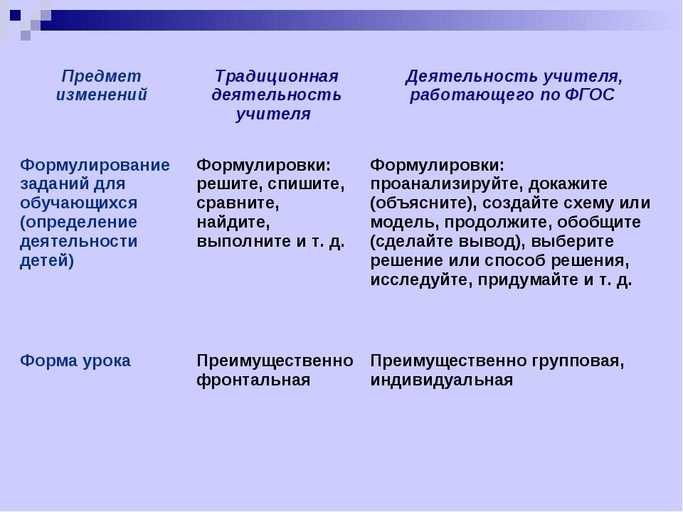 Предмет измененийТрадиционная деятельность учителя Деятельность учителя, ра...