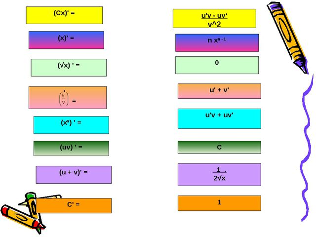 (Сх)' = u'v - uv' v^2 (x)' = n xn - 1 (√x) ' = 0 ' = u' + v' (xn) ' = u'v + u...