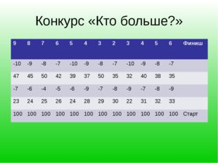 Конкурс «Кто больше?» 9 8 7 6 5 4 3 2 3 4 5 6 Финиш -10 -9 -8 -7 -10 -9 -8 -7