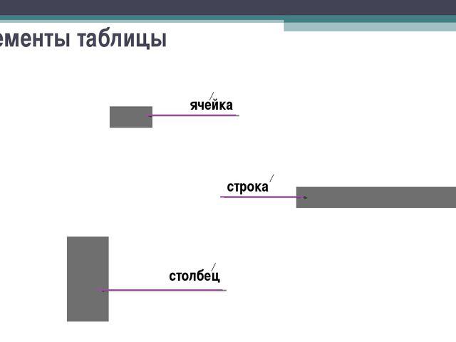 Элементы таблицы ячейка строка столбец...