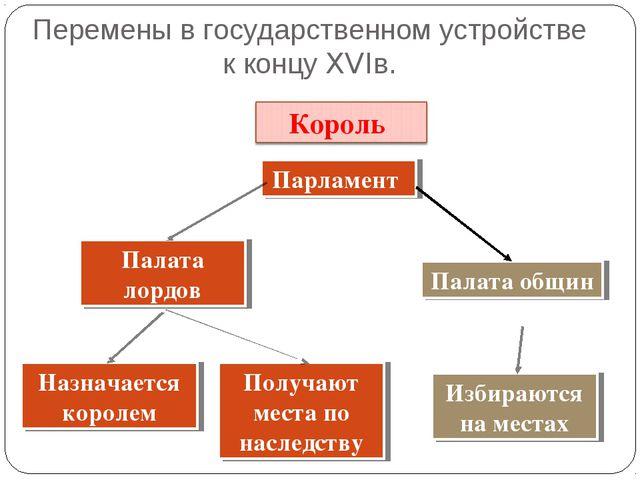 Перемены в государственном устройстве к концу XVIв. Парламент Палата общин Па...