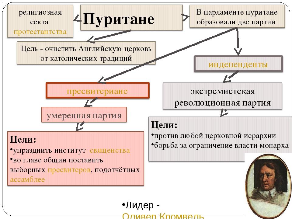 В парламенте пуритане образовали две партии: пресвитериане и индепенденты (ан...