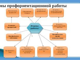 Формы профориентационной работы