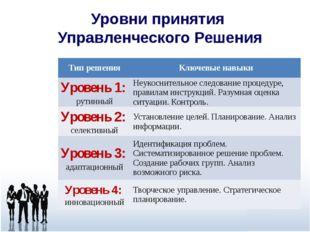 Уровни принятия Управленческого Решения Тип решения Ключевые навыки Уровень 1