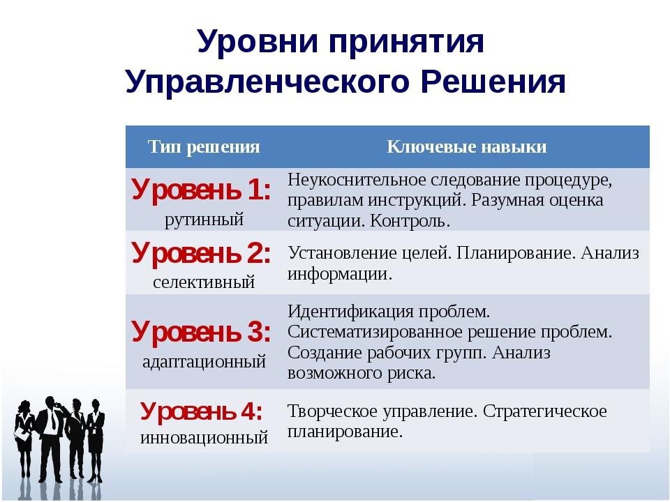 Уровни принятия Управленческого Решения Тип решения Ключевые навыки Уровень 1...